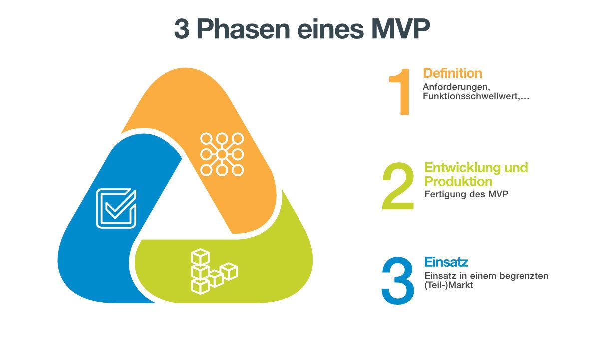 MVP Prinzipien by Franz-Rudolf Borsch